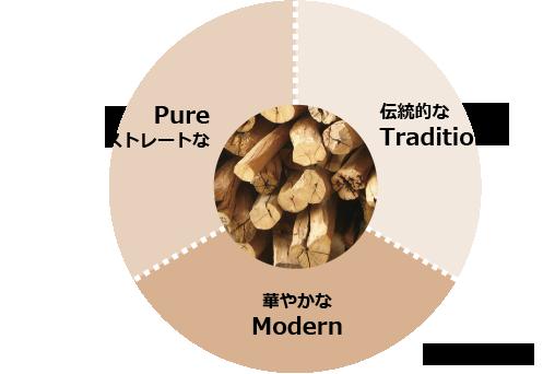 白檀の香りチャート